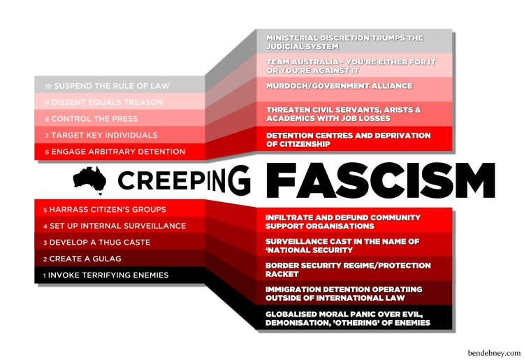 creeping-fascism